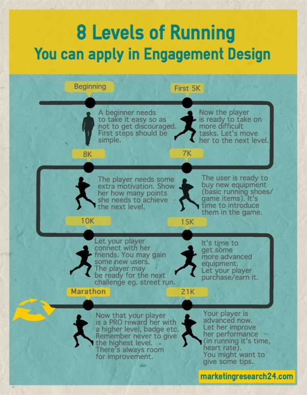 8 Levels of Running You can apply in Engagement Design