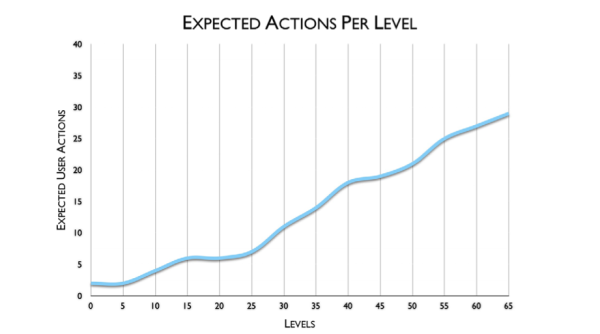 Expected actions per level
