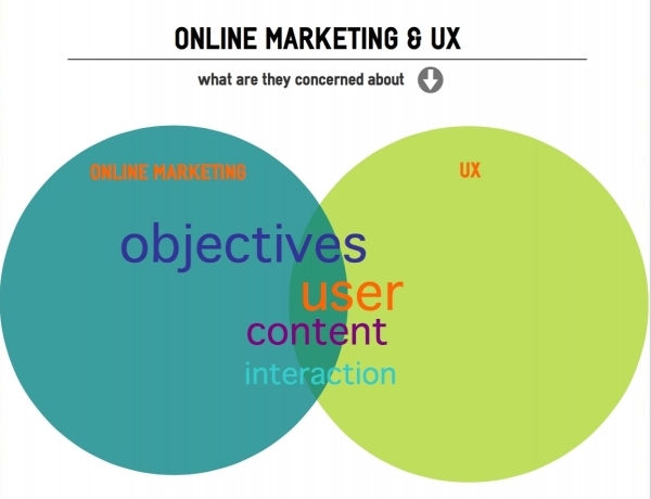 Online marketing and UX objectives